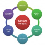 The Duality of Local SEO – NAP Citations vs Organic Link Building